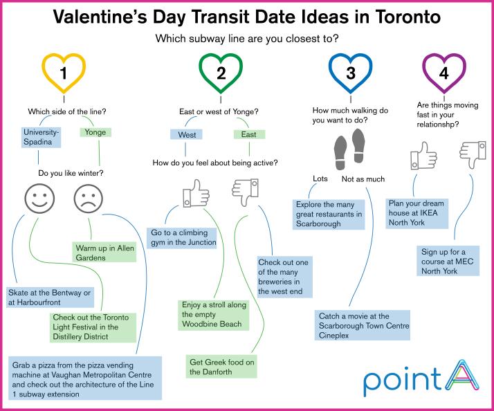 Valentine's Day Transit Date Ideas in Toronto
